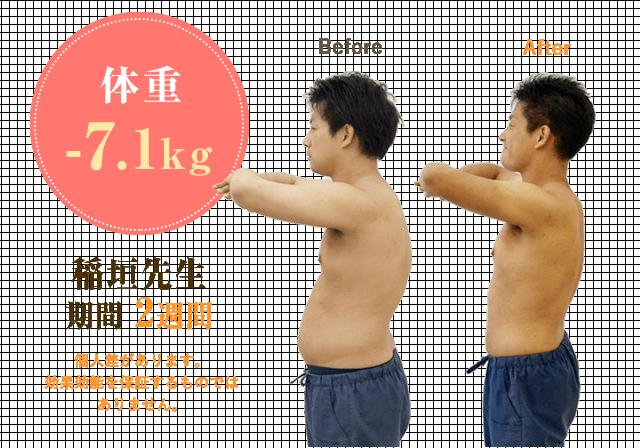 期間2週間で体重-7.1kg達成